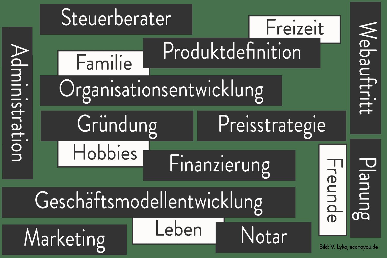 Wortwolke Unternehmensgründung